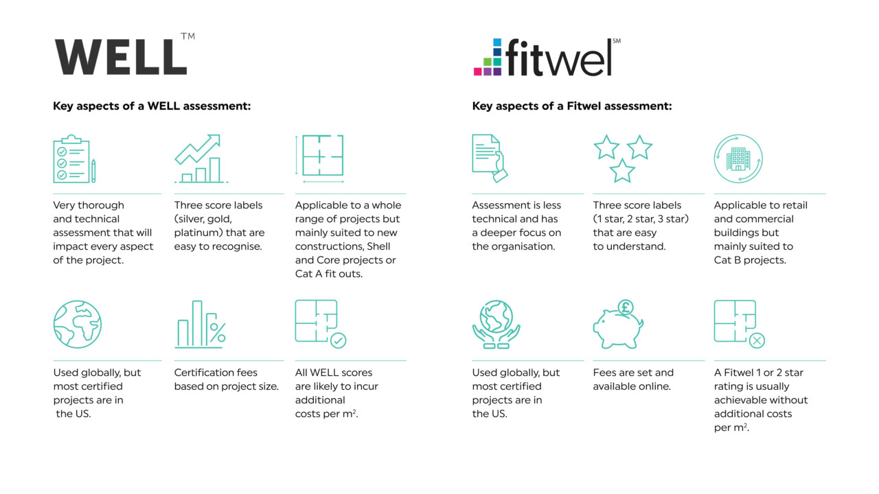 Well-and-Fitwel-Infographic-by-Oktra_3840x2160_acf_cropped-1